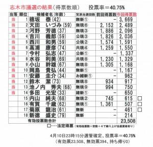 2016志木市議選結果
